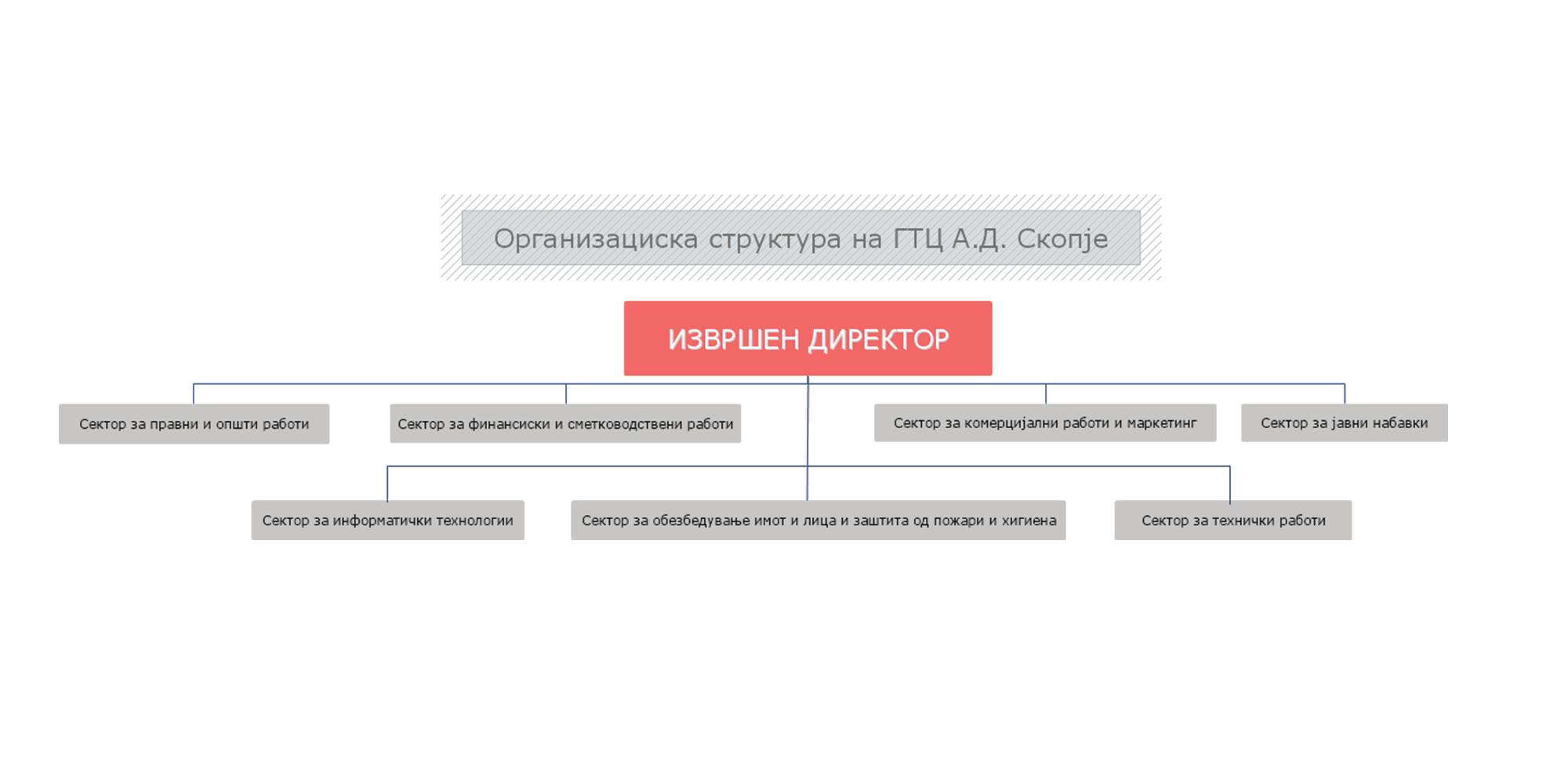 Organizaciska-struktura-na-GTC-A.D.-Skopje